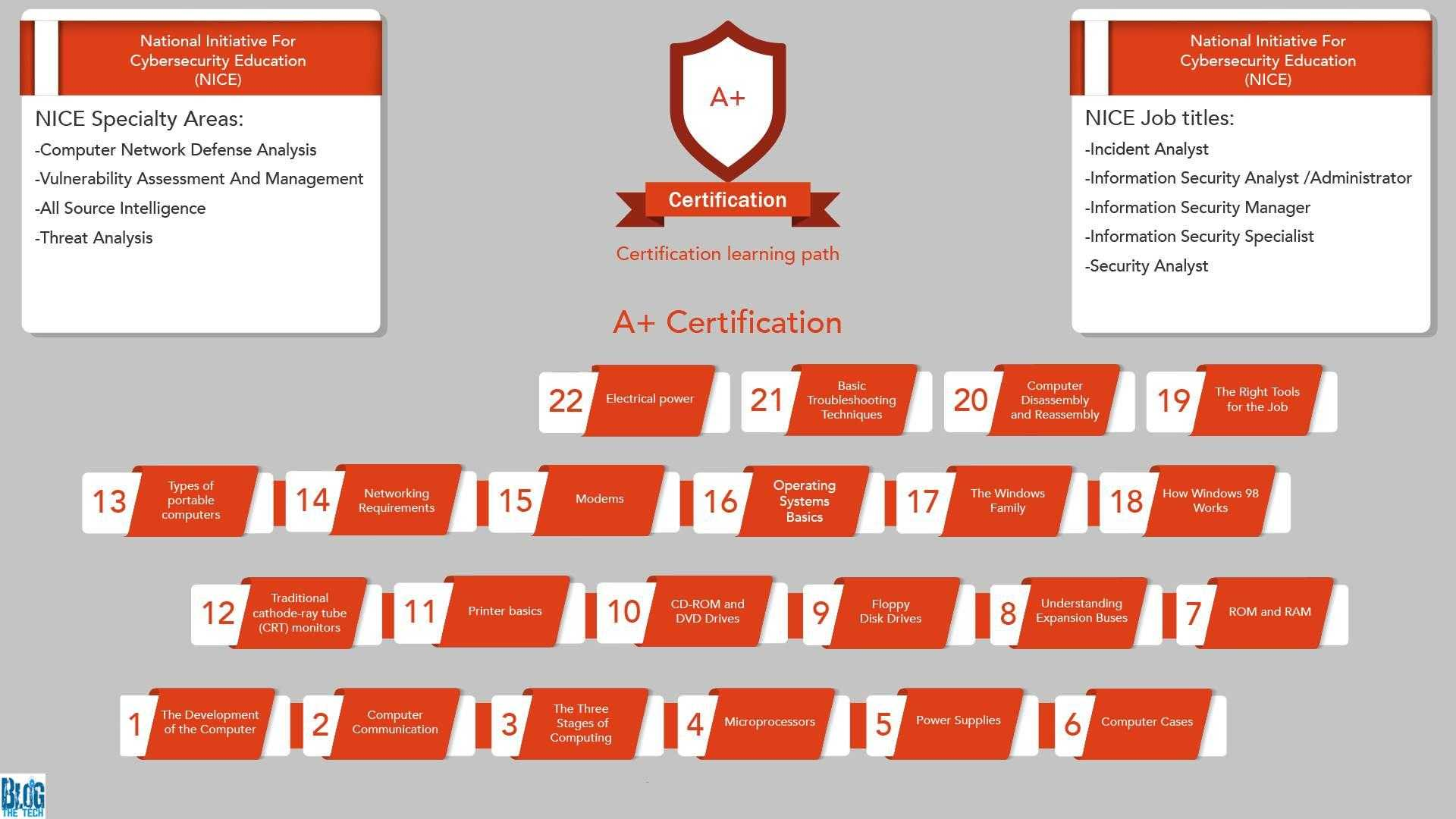 How to get CompTIA A Network and Security Certification Using Practice Tests